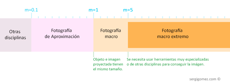 gráfico de categoría de macro