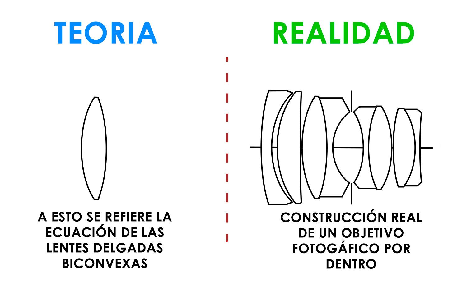 ecuación de las lentes en fotografía