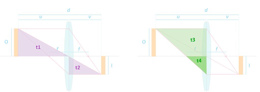 Gráfico ecuación de las lentes