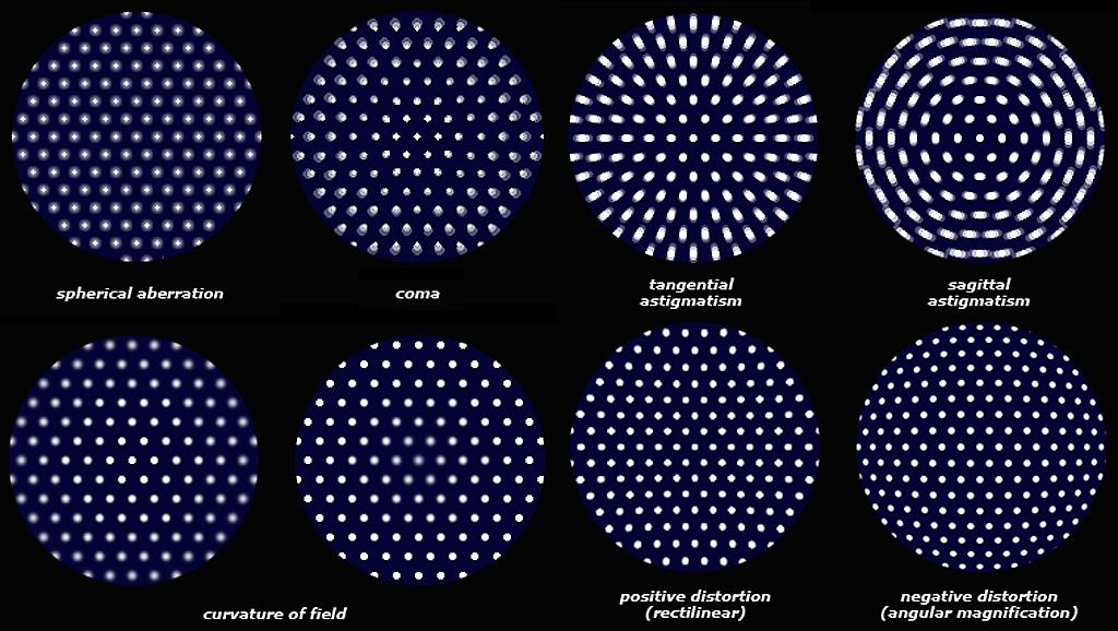 aberraciones ópticas. aberraciones acromáticas